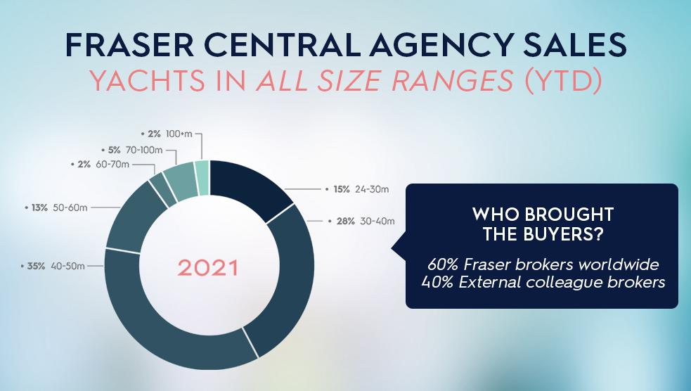 Fraser Central Agency Sales